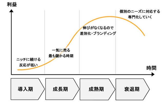 ビジネスライフサイクル.jpg